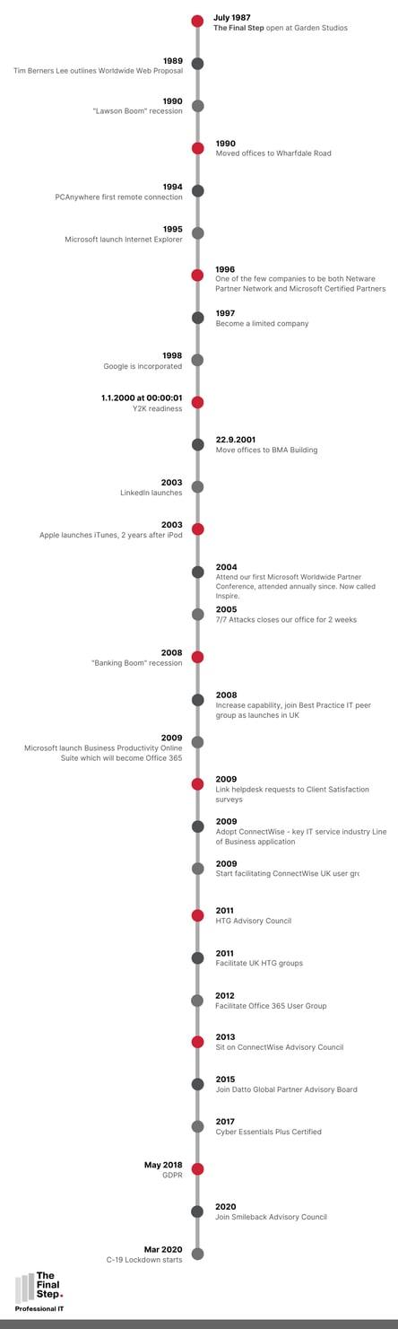 TFS_Timeline_v3